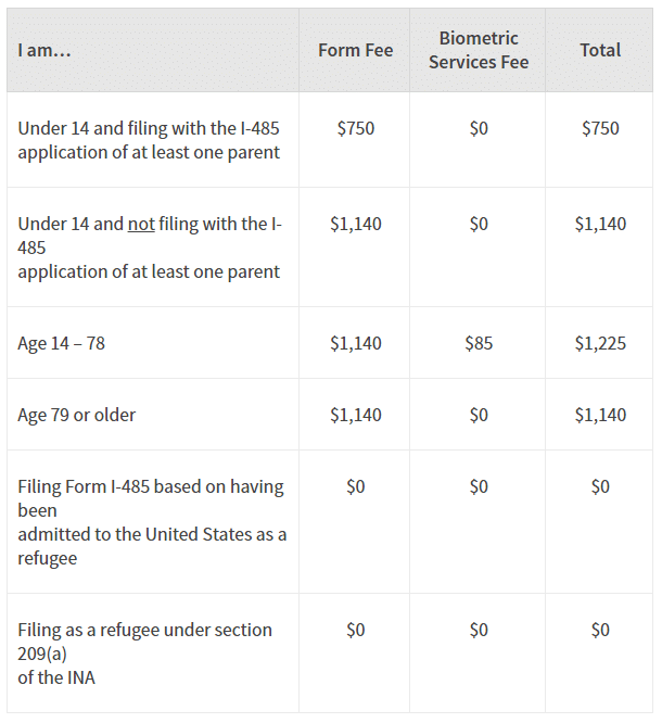 From H1B to Green Card I-485 Fee Chart